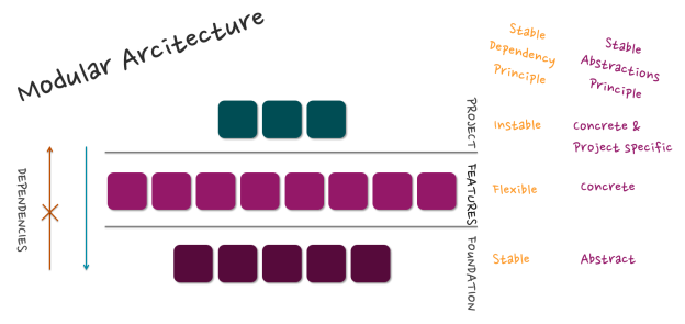 Helix and Modular Architecture | Alan Coates – Sitecore/ NET blog